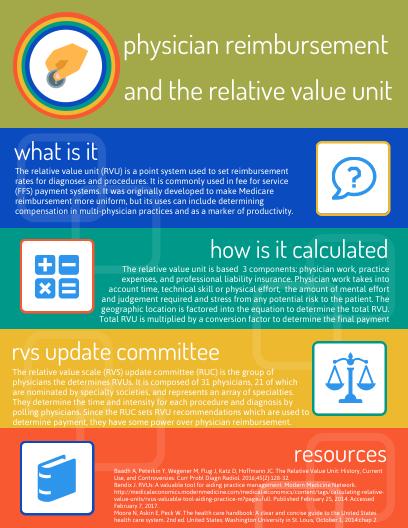 RVU Infographic